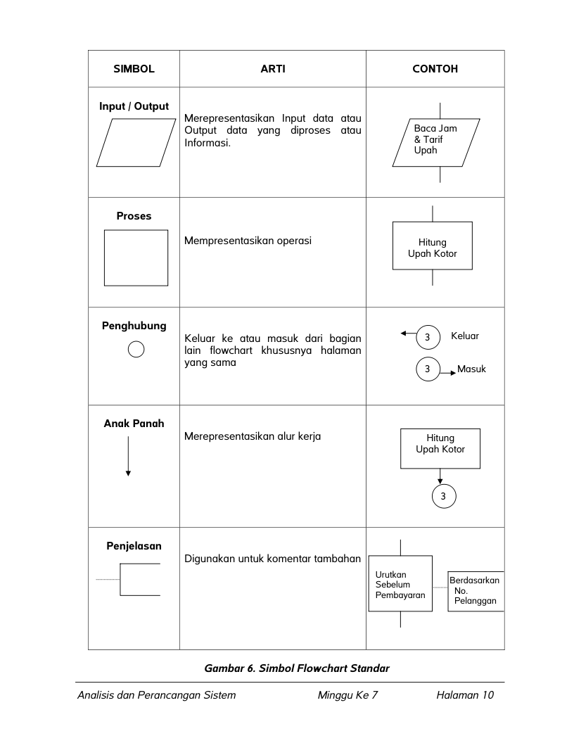 Sejarah flowchart diagram alir my adorable dimension herman goldstine dan john von neumann mengembangkan diagram alur awalnya diagram untuk merencanakan program program komputer account kontemporer nya ccuart Images